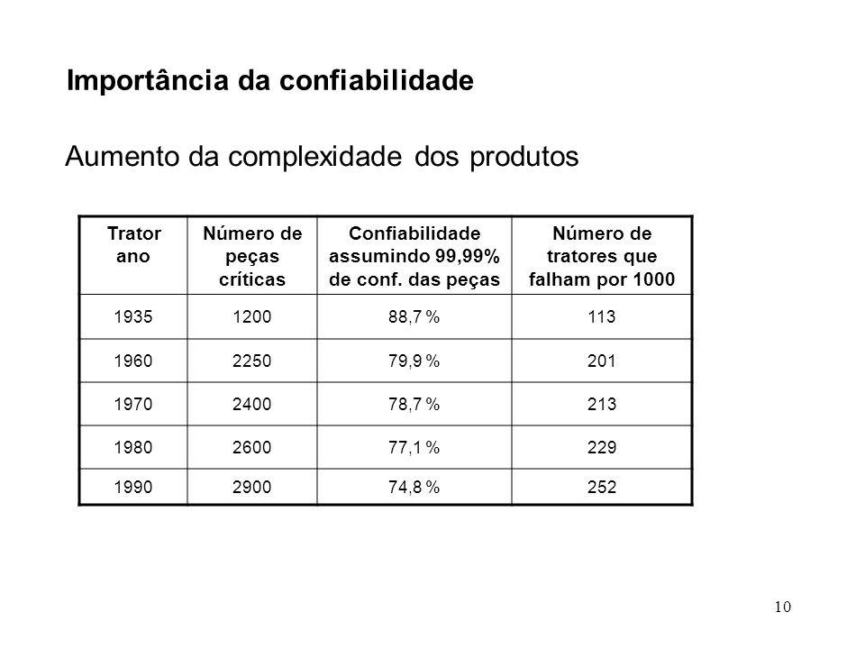 10 Importância da confiabilidade Aumento da complexidade dos produtos Trator ano Número de peças críticas Confiabilidade assumindo 99,99% de conf. das