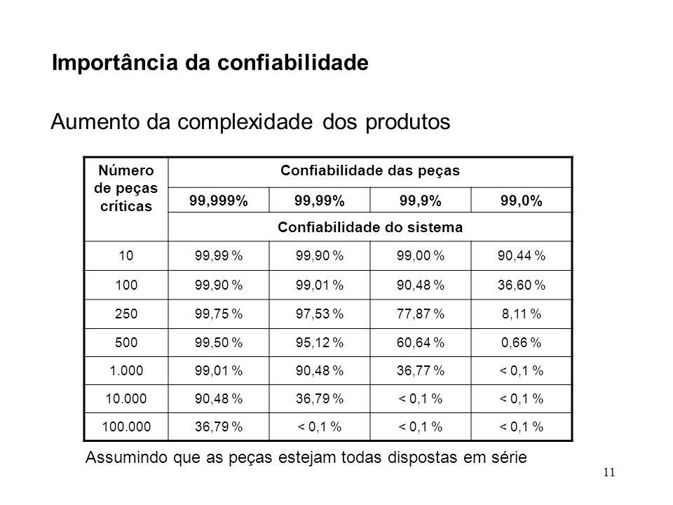 11 Importância da confiabilidade Aumento da complexidade dos produtos Número de peças críticas Confiabilidade das peças 99,999%99,99%99,9%99,0% Confia