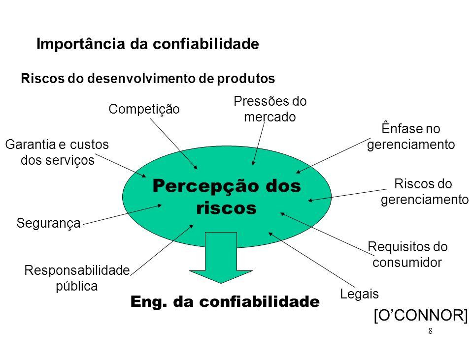 8 Importância da confiabilidade Riscos do desenvolvimento de produtos Percepção dos riscos Ênfase no gerenciamento Riscos do gerenciamento Requisitos
