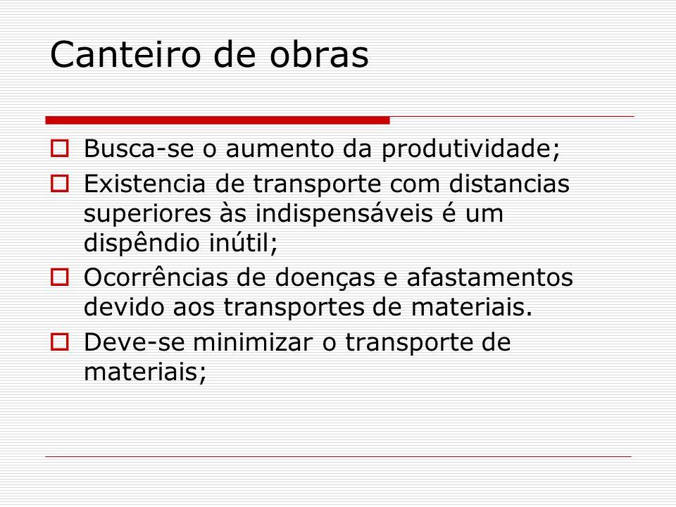 Realidade das obras 60 % das obras pesquisadas em capitais do nordeste apresentam problemas de transporte; Metade das obras possui problemas de congestionamento no transporte vertical; Há perdas de material devido ao transporte inadequado.