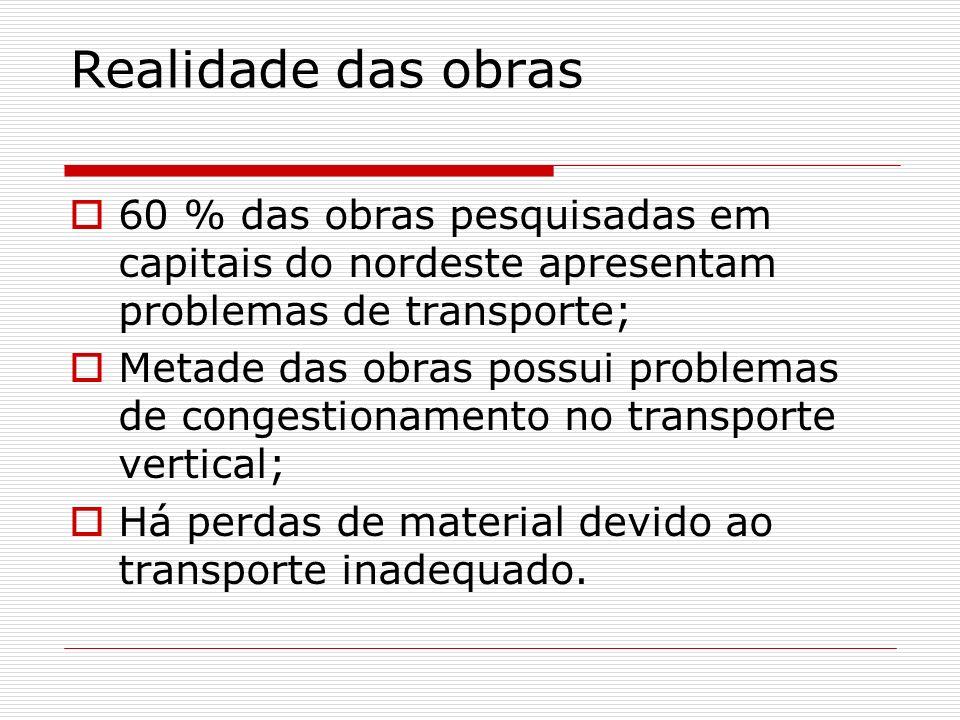 Realidade das obras 60 % das obras pesquisadas em capitais do nordeste apresentam problemas de transporte; Metade das obras possui problemas de conges