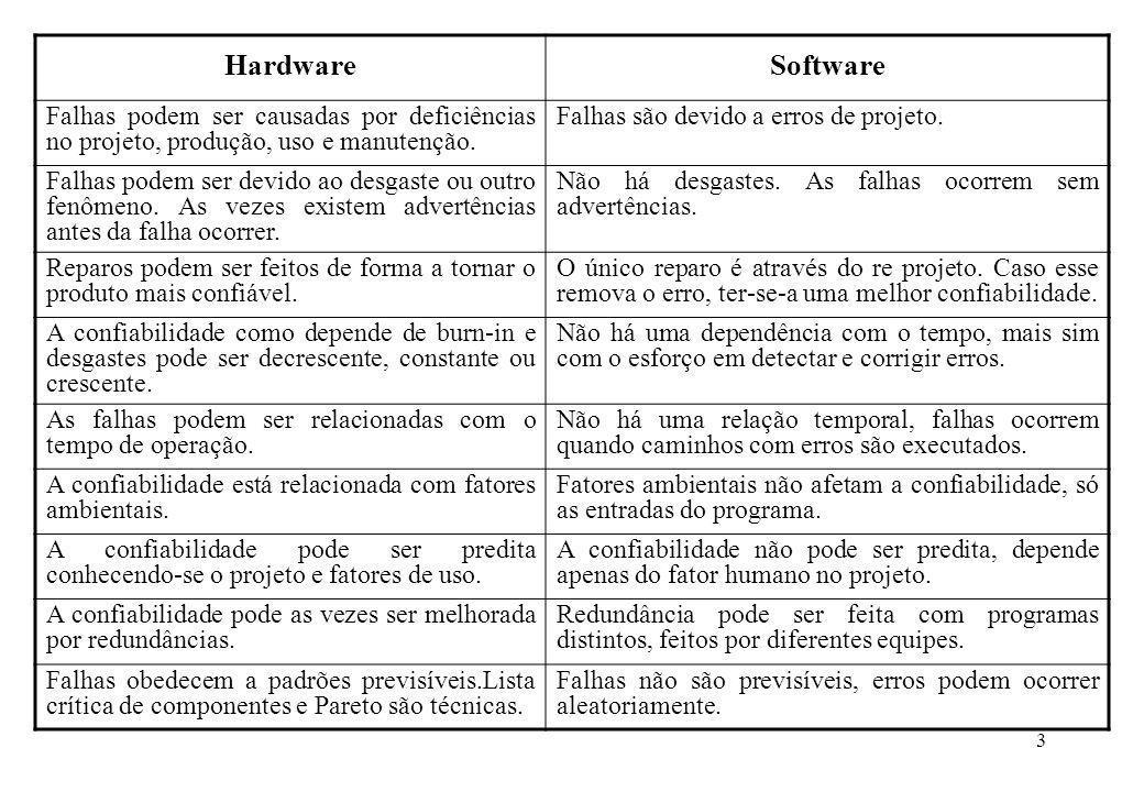 3 HardwareSoftware Falhas podem ser causadas por deficiências no projeto, produção, uso e manutenção. Falhas são devido a erros de projeto. Falhas pod