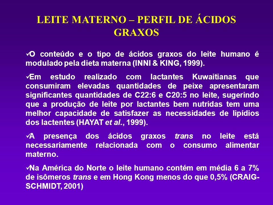 LEITE MATERNO – PERFIL DE ÁCIDOS GRAXOS O conteúdo e o tipo de ácidos graxos do leite humano é modulado pela dieta materna (INNI & KING, 1999). Em est