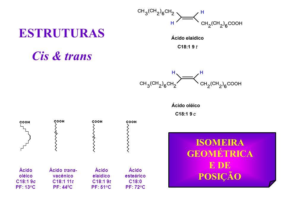 ESTRUTURAS Cis & trans Ácido oléico C18:1 9c PF: 13 o C Ácido trans- vacênico C18:1 11t PF: 44 0 C Ácido elaídico C18:1 9t PF: 51 o C Ácido esteárico