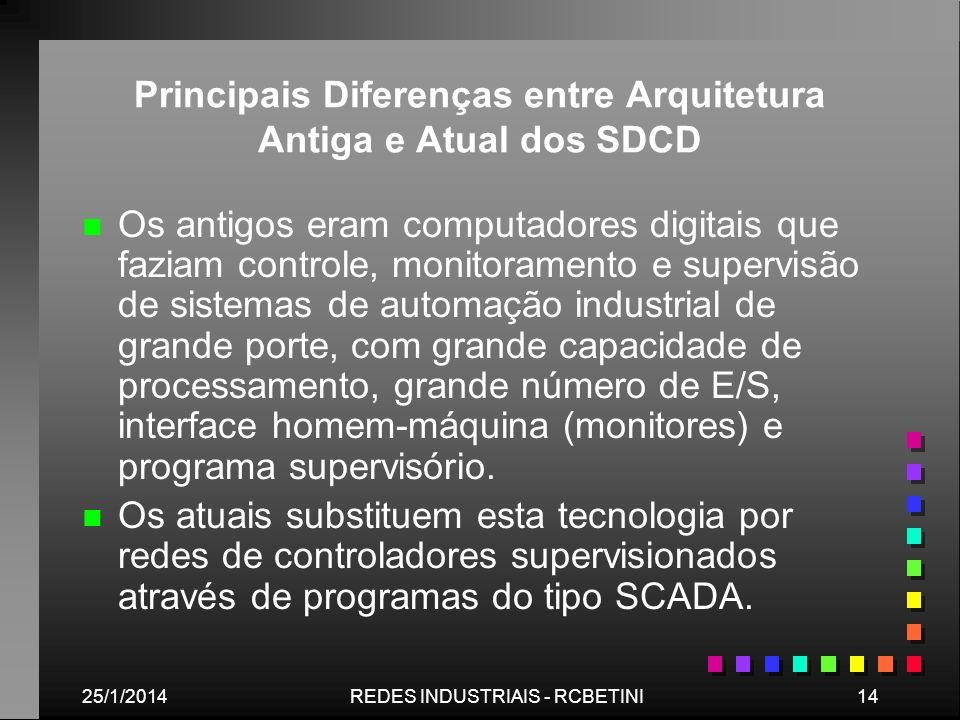 25/1/201414REDES INDUSTRIAIS - RCBETINI Principais Diferenças entre Arquitetura Antiga e Atual dos SDCD n n Os antigos eram computadores digitais que