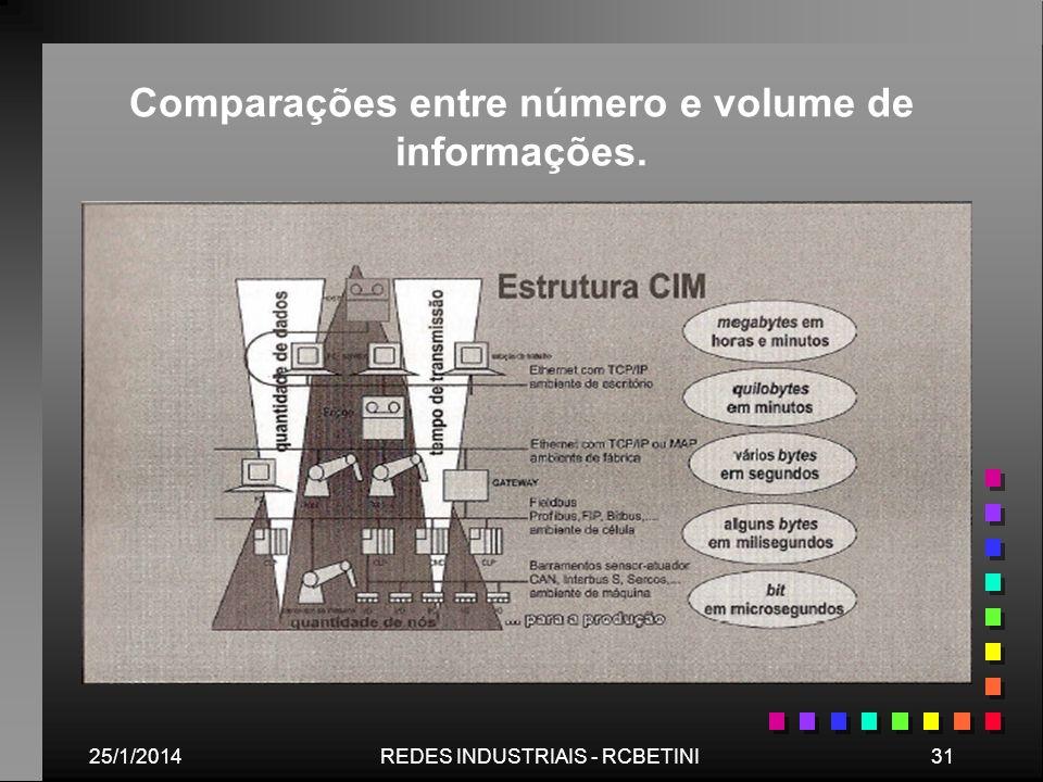 25/1/201431REDES INDUSTRIAIS - RCBETINI Comparações entre número e volume de informações.