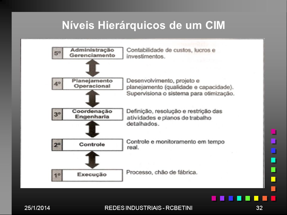 25/1/201432REDES INDUSTRIAIS - RCBETINI Níveis Hierárquicos de um CIM