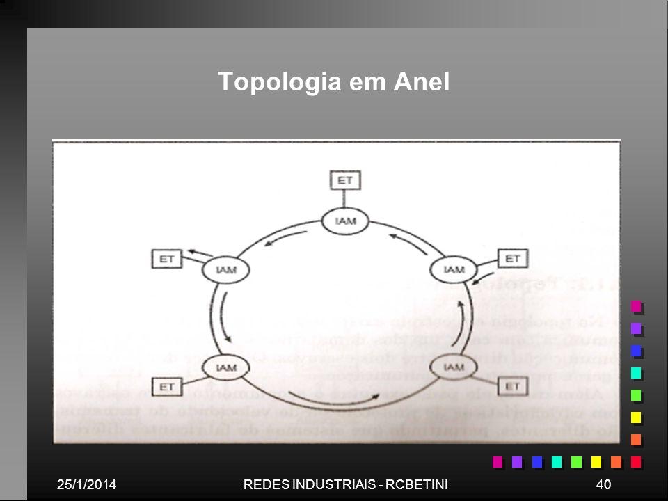 25/1/201440REDES INDUSTRIAIS - RCBETINI Topologia em Anel
