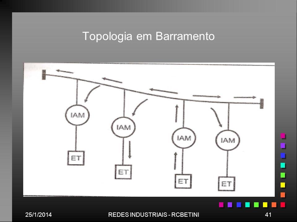 25/1/201441REDES INDUSTRIAIS - RCBETINI Topologia em Barramento