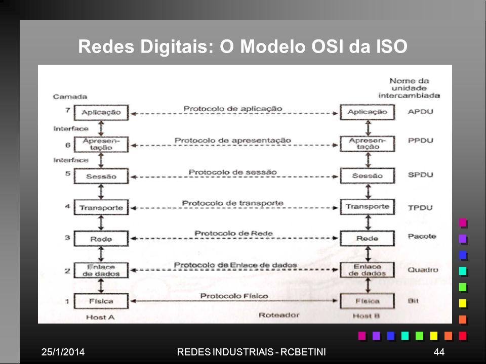 25/1/201444REDES INDUSTRIAIS - RCBETINI Redes Digitais: O Modelo OSI da ISO