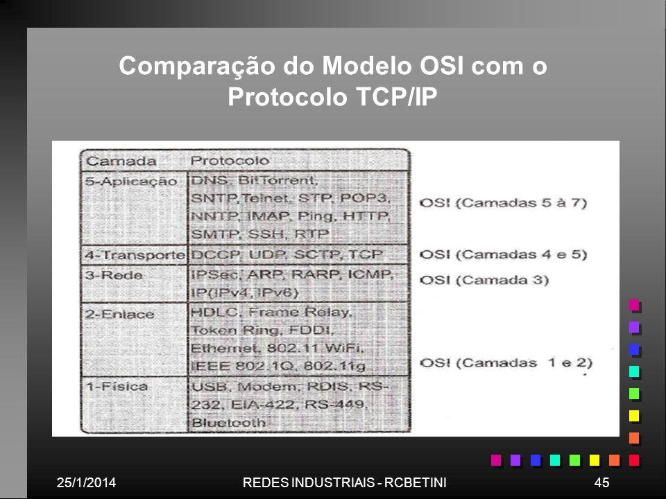 25/1/201445REDES INDUSTRIAIS - RCBETINI Comparação do Modelo OSI com o Protocolo TCP/IP