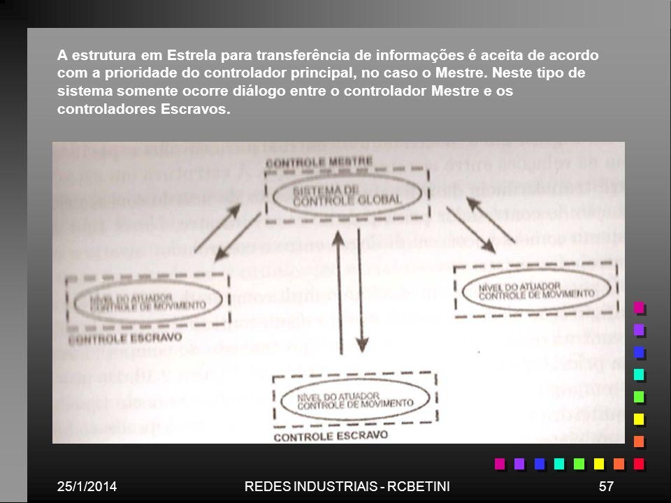 25/1/201457REDES INDUSTRIAIS - RCBETINI A estrutura em Estrela para transferência de informações é aceita de acordo com a prioridade do controlador pr