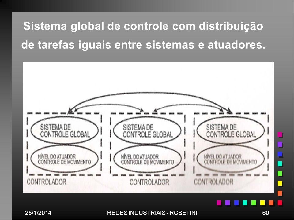 25/1/201460REDES INDUSTRIAIS - RCBETINI Sistema global de controle com distribuição de tarefas iguais entre sistemas e atuadores.