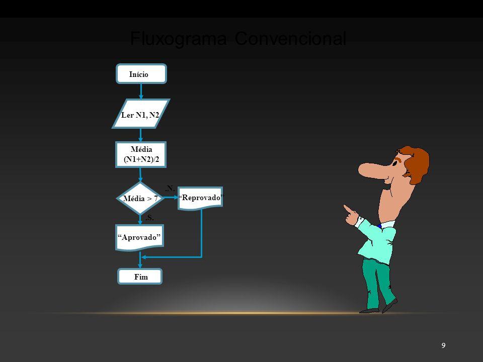 10 FASES para desenvolver o algoritmo: –Determinar o problema, definí-lo (entendê-lo) bem –Dividir a solução nas três fases: Exemplo: –Problema: calcular a média de quatro números –Dados de entrada: os números N1, N2, N3 e N4 –Processamento: somar os quatro números e dividir a soma por 4 –Dado de saída: a média final Lógica de programação ENTRADAPROCESSAMENTOSAÍDA N1 + N2 + N3 + N4 4