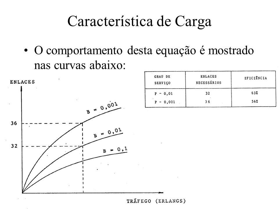 Característica de Carga O comportamento desta equação é mostrado nas curvas abaixo: