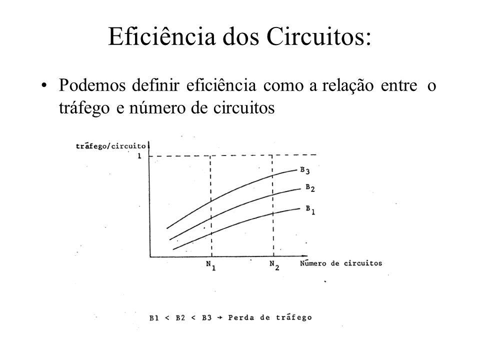 Eficiência dos Circuitos: Podemos definir eficiência como a relação entre o tráfego e número de circuitos