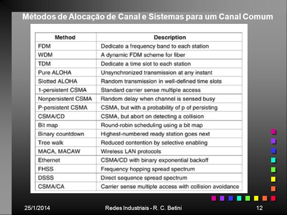 25/1/2014Redes Industriais - R. C. Betini12 Métodos de Alocação de Canal e Sistemas para um Canal Comum