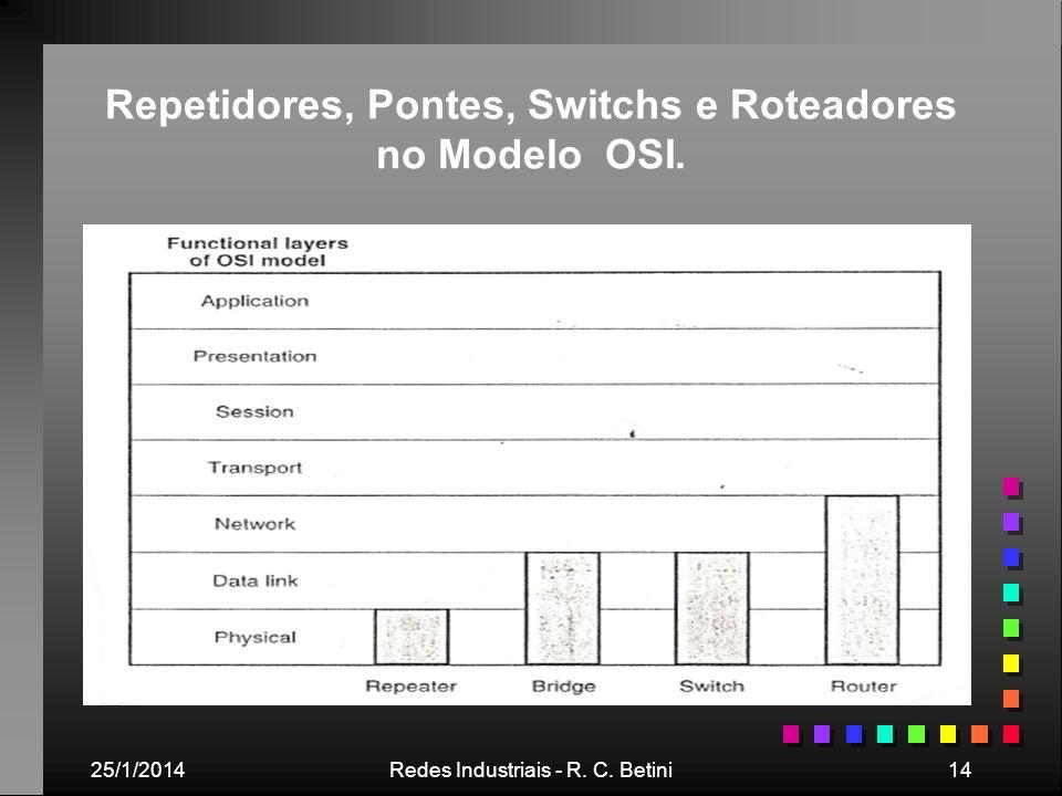 25/1/2014Redes Industriais - R. C. Betini14 Repetidores, Pontes, Switchs e Roteadores no Modelo OSI.
