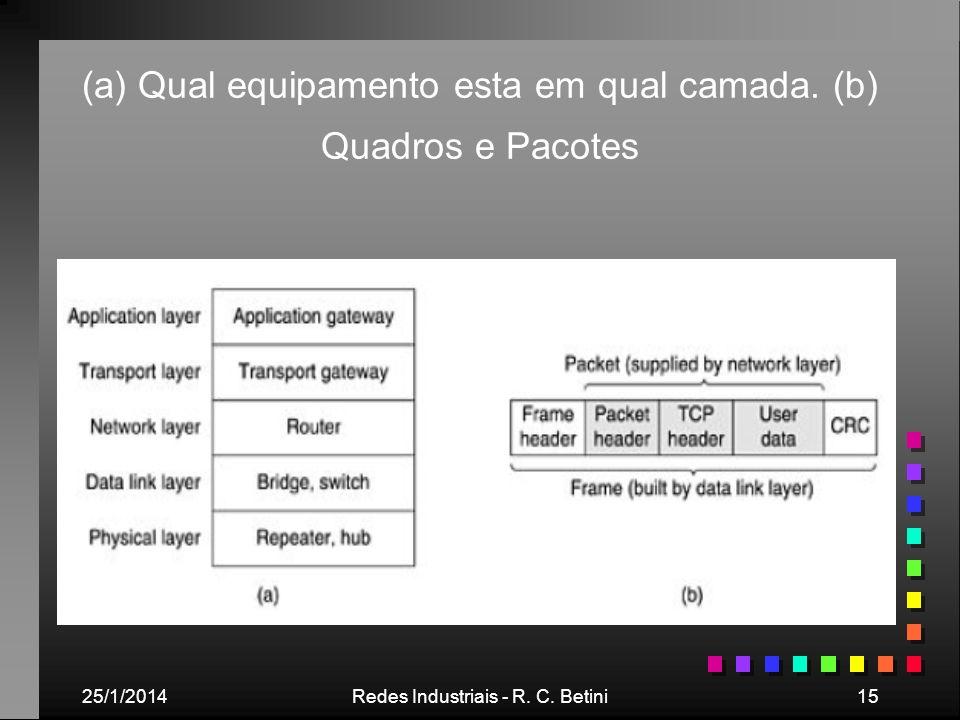 25/1/2014Redes Industriais - R. C. Betini15 (a) Qual equipamento esta em qual camada. (b) Quadros e Pacotes