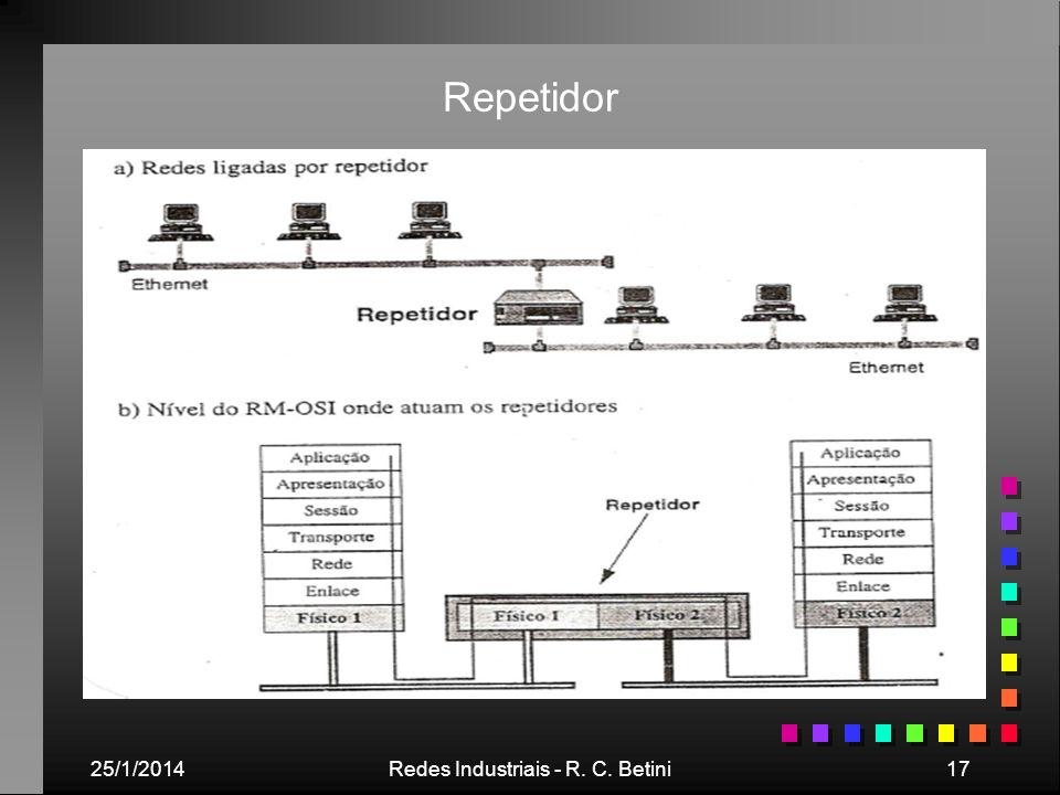 25/1/2014Redes Industriais - R. C. Betini17 Repetidor