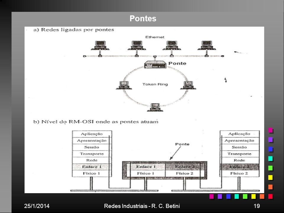 25/1/2014Redes Industriais - R. C. Betini19 Pontes
