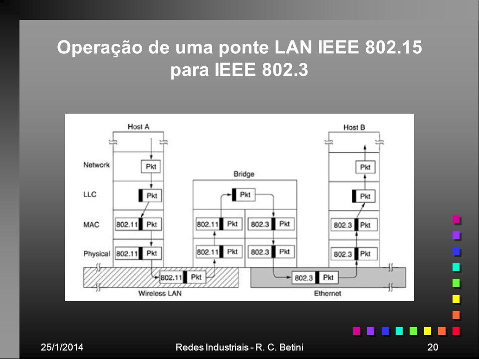 25/1/2014Redes Industriais - R. C. Betini20 Operação de uma ponte LAN IEEE 802.15 para IEEE 802.3
