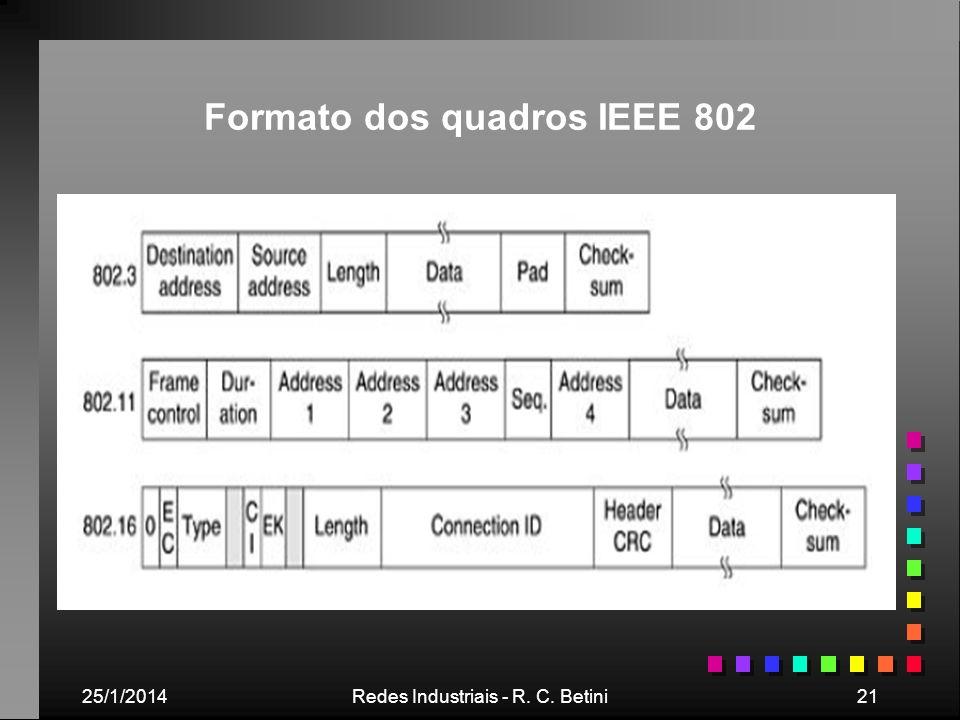 25/1/2014Redes Industriais - R. C. Betini21 Formato dos quadros IEEE 802