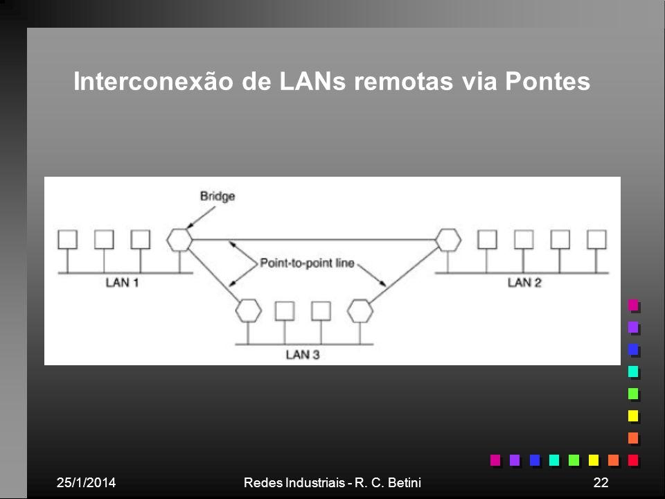 25/1/2014Redes Industriais - R. C. Betini22 Interconexão de LANs remotas via Pontes