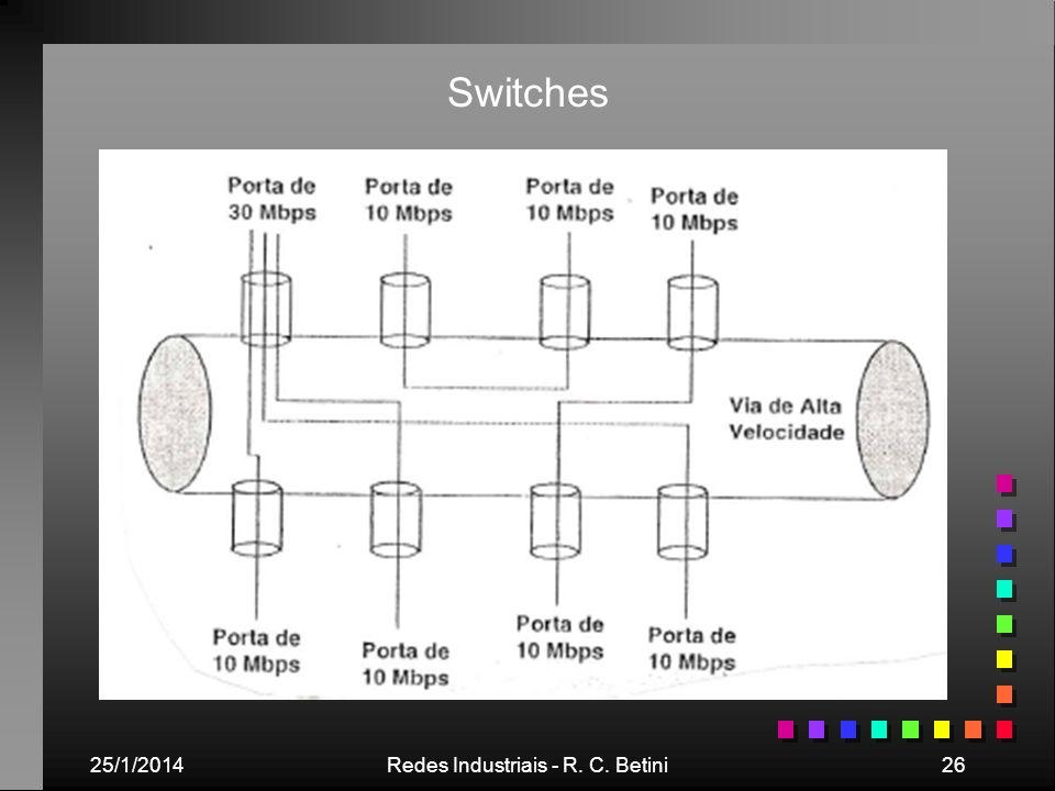 25/1/2014Redes Industriais - R. C. Betini26 Switches