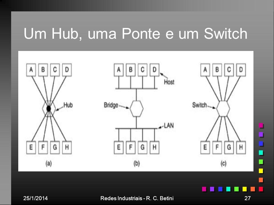 25/1/2014Redes Industriais - R. C. Betini27 Um Hub, uma Ponte e um Switch