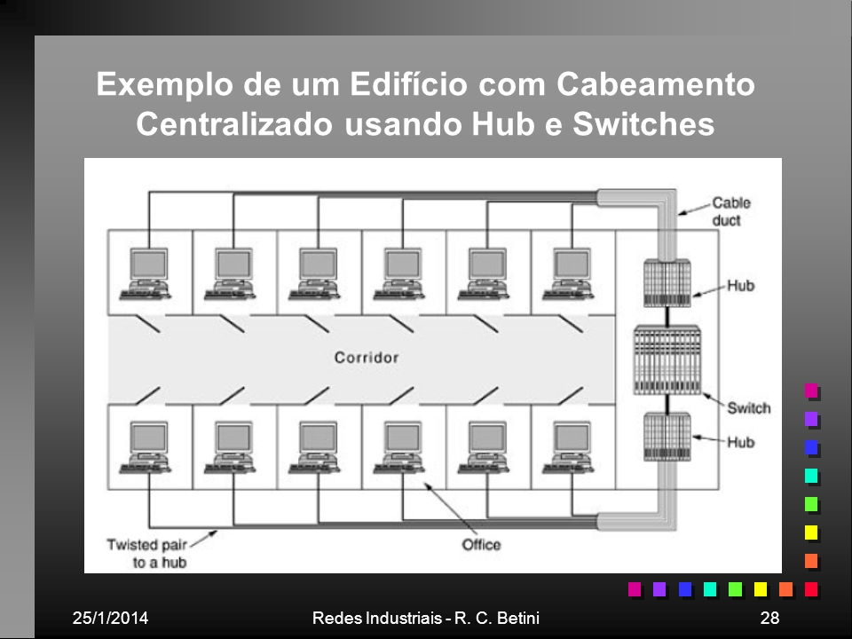 25/1/2014Redes Industriais - R. C. Betini28 Exemplo de um Edifício com Cabeamento Centralizado usando Hub e Switches