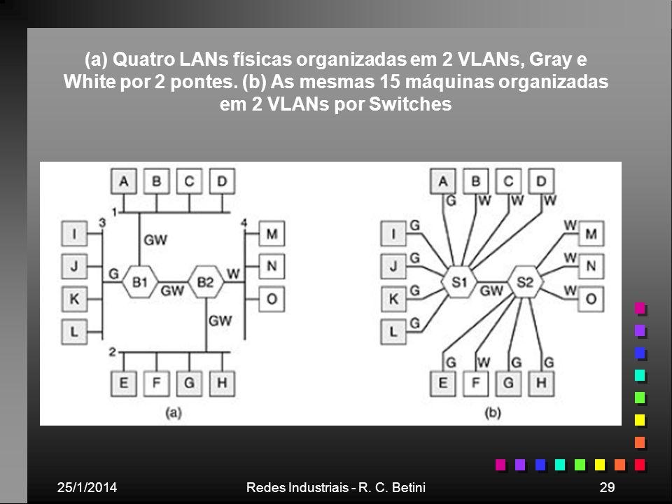 25/1/2014Redes Industriais - R. C. Betini29 (a) Quatro LANs físicas organizadas em 2 VLANs, Gray e White por 2 pontes. (b) As mesmas 15 máquinas organ