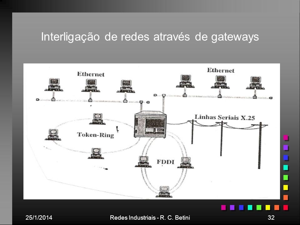 25/1/2014Redes Industriais - R. C. Betini32 Interligação de redes através de gateways