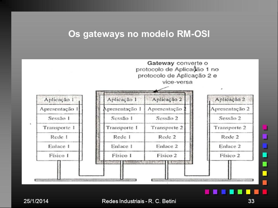 25/1/2014Redes Industriais - R. C. Betini33 Os gateways no modelo RM-OSI