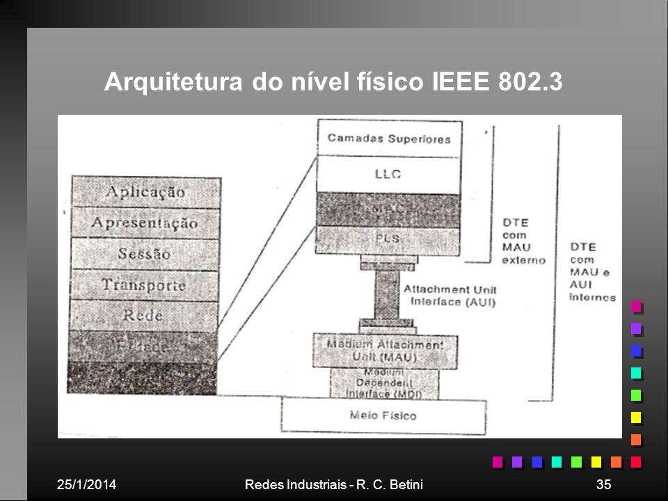 25/1/2014Redes Industriais - R. C. Betini35 Arquitetura do nível físico IEEE 802.3