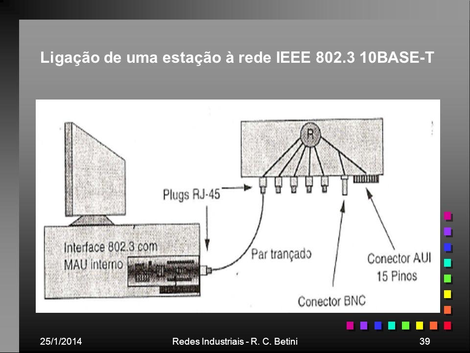 25/1/2014Redes Industriais - R. C. Betini39 Ligação de uma estação à rede IEEE 802.3 10BASE-T