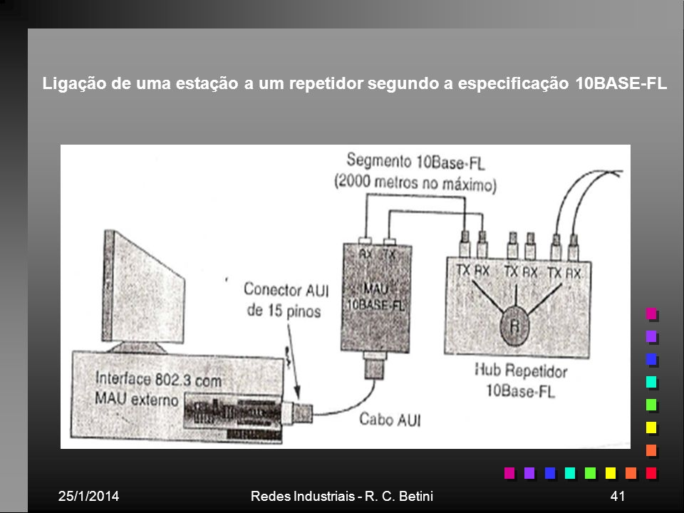 25/1/2014Redes Industriais - R. C. Betini41 Ligação de uma estação a um repetidor segundo a especificação 10BASE-FL