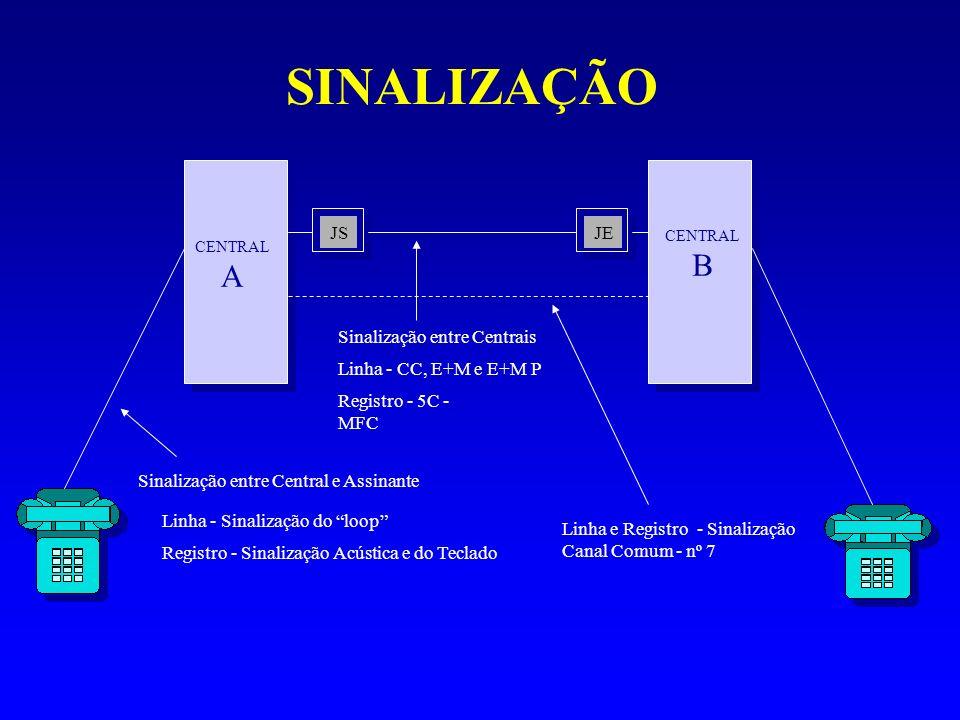 SINALIZAÇÃO CENTRAL A CENTRAL B JSJE Sinalização entre Centrais Sinalização entre Central e Assinante Linha - Sinalização do loop Registro - Sinalizaç