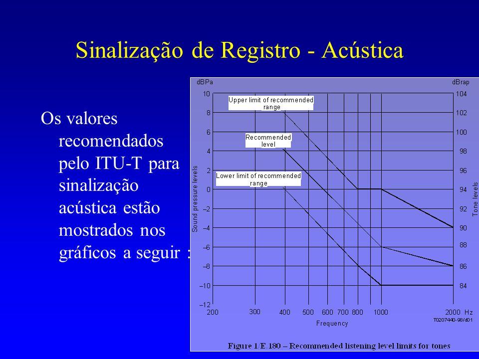 Sinalização de Registro - Acústica Os valores recomendados pelo ITU-T para sinalização acústica estão mostrados nos gráficos a seguir :