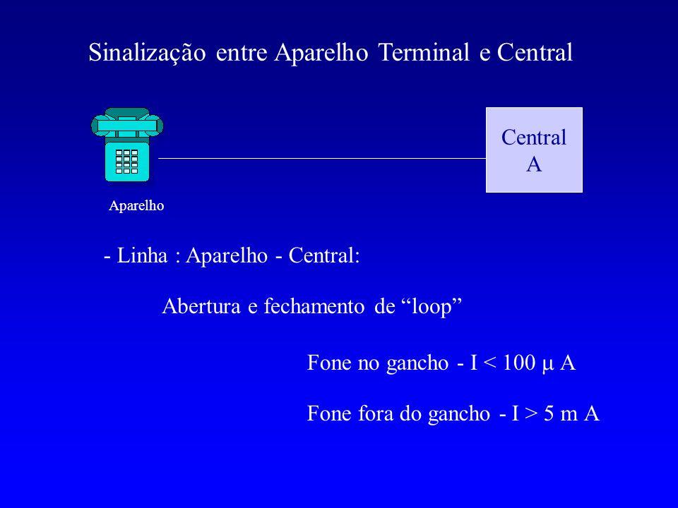 Central A Sinalização entre Aparelho Terminal e Central - Linha : Aparelho - Central: Abertura e fechamento de loop Fone no gancho - I < 100 A Fone fo