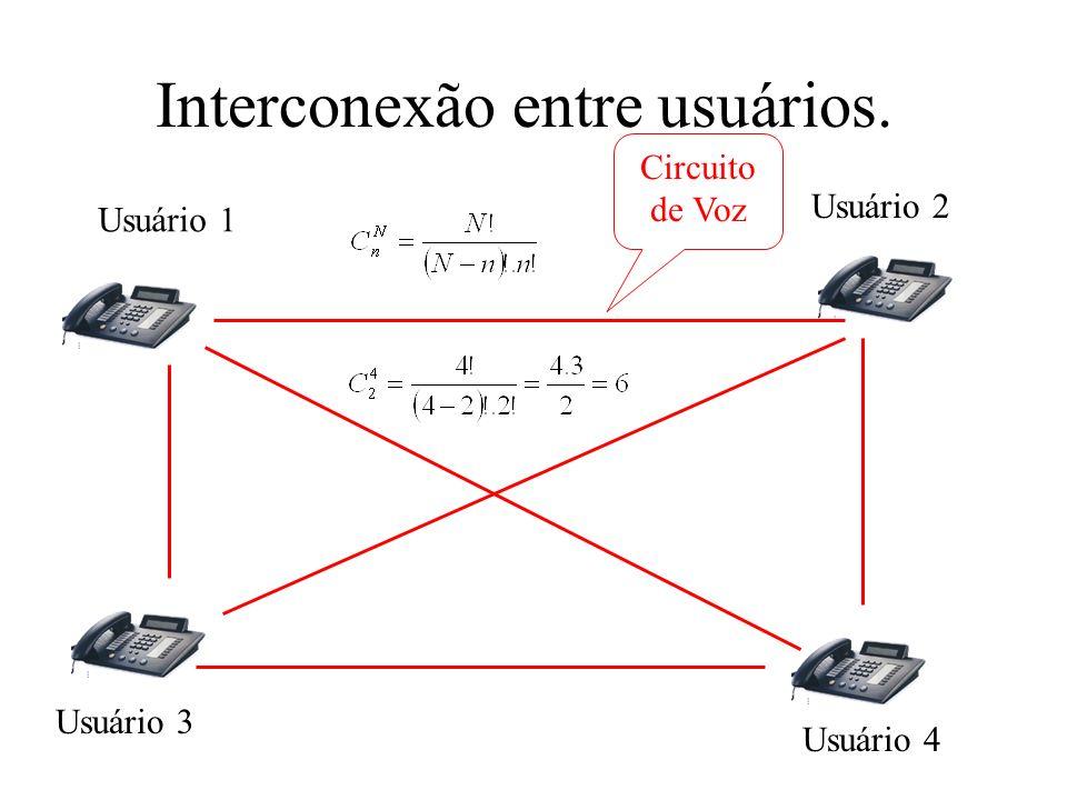 A Central de Comutação - funções: Função de controle: –interpretar as informações recebidas, comandar a rede de comutação, determinar as condições de tarifação.