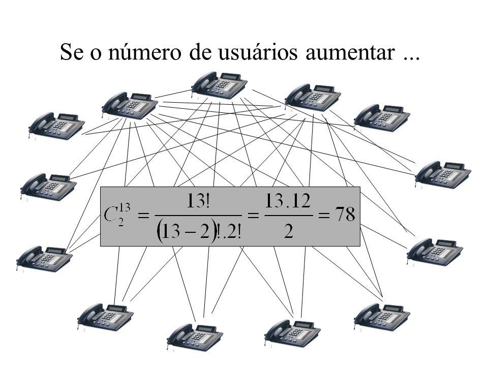 Sendo que teremos 78 interconexões para 13 usuários, sendo que somente 6 conexões podem ser estabelecidas, ou seja, na melhor situação existirão 6 das 78 possíveis conexões em uso.