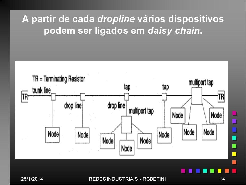 25/1/201414REDES INDUSTRIAIS - RCBETINI A partir de cada dropline vários dispositivos podem ser ligados em daisy chain.