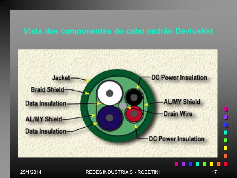 25/1/201417REDES INDUSTRIAIS - RCBETINI Vista dos componentes do cabo padrão DeviceNet