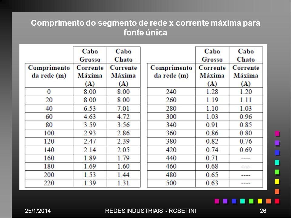 25/1/201426REDES INDUSTRIAIS - RCBETINI Comprimento do segmento de rede x corrente máxima para fonte única