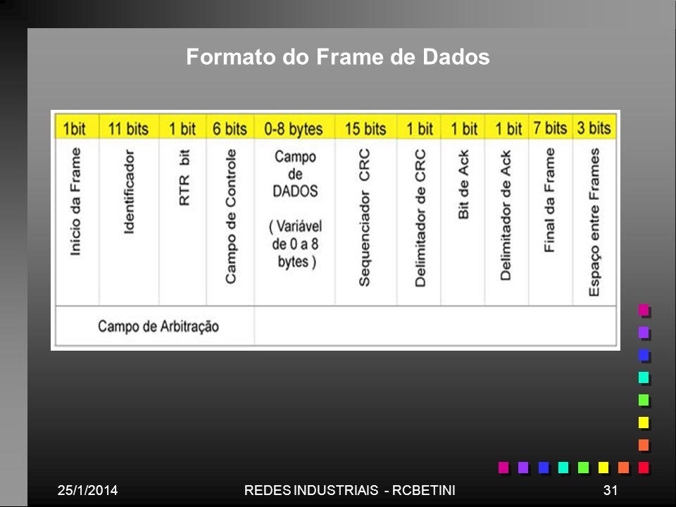 25/1/201431REDES INDUSTRIAIS - RCBETINI Formato do Frame de Dados