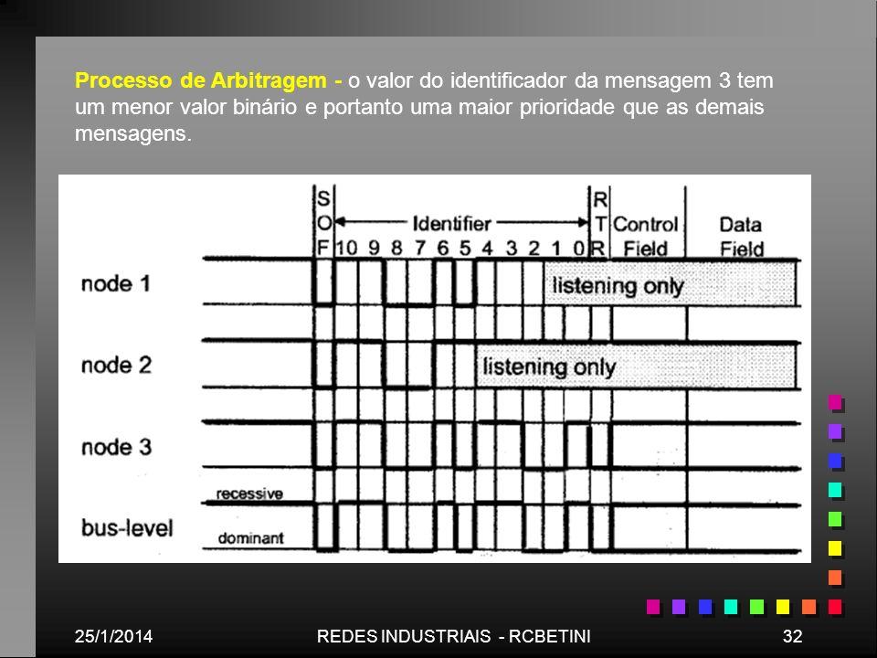 25/1/201432REDES INDUSTRIAIS - RCBETINI Processo de Arbitragem - o valor do identificador da mensagem 3 tem um menor valor binário e portanto uma maio