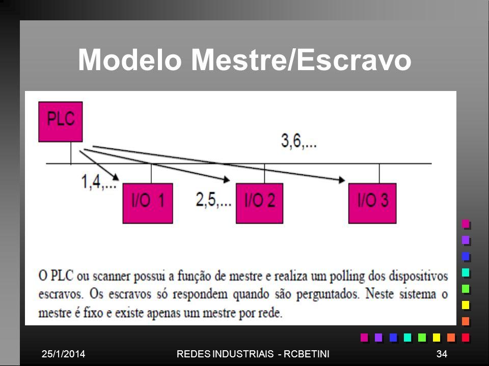 25/1/201434REDES INDUSTRIAIS - RCBETINI Modelo Mestre/Escravo