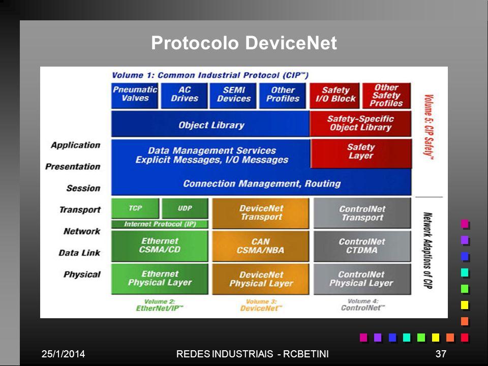 25/1/201437REDES INDUSTRIAIS - RCBETINI Protocolo DeviceNet