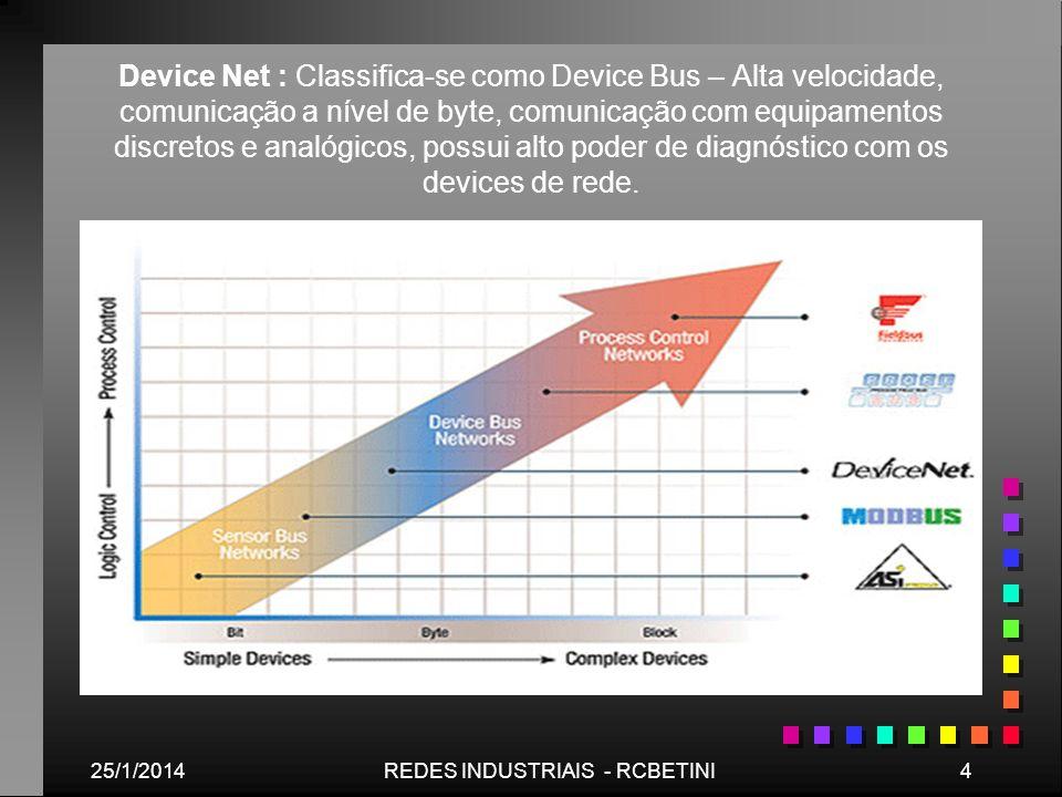 25/1/20144REDES INDUSTRIAIS - RCBETINI Device Net : Classifica-se como Device Bus – Alta velocidade, comunicação a nível de byte, comunicação com equi